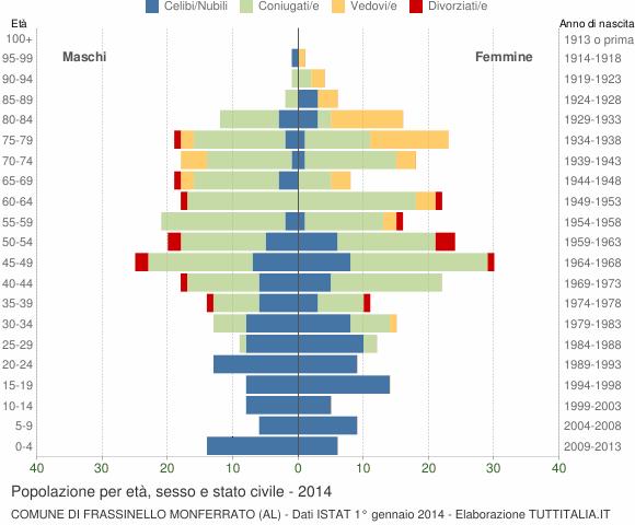 Grafico Popolazione per età, sesso e stato civile Comune di Frassinello Monferrato (AL)