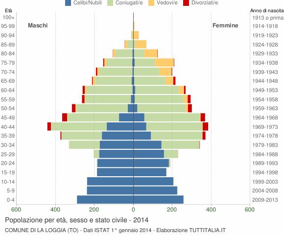 Grafico Popolazione per età, sesso e stato civile Comune di La Loggia (TO)