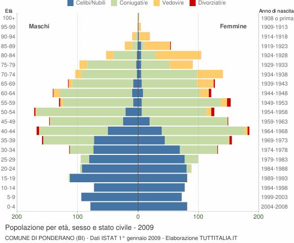 Grafico Popolazione per età, sesso e stato civile Comune di Ponderano (BI)