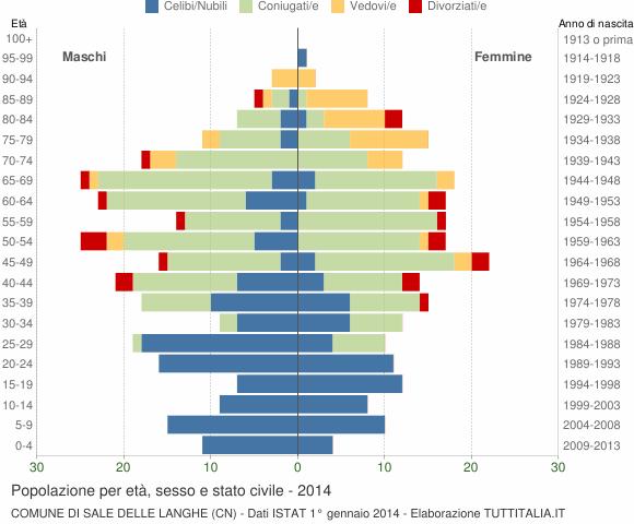 Grafico Popolazione per età, sesso e stato civile Comune di Sale delle Langhe (CN)