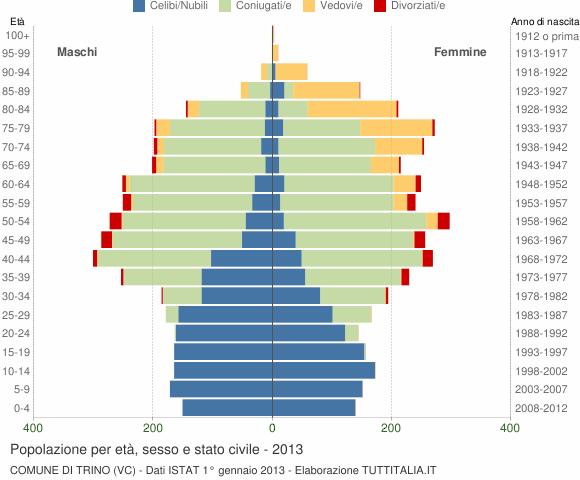 Grafico Popolazione per età, sesso e stato civile Comune di Trino (VC)