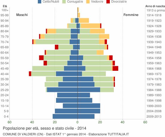 Grafico Popolazione per età, sesso e stato civile Comune di Valdieri (CN)