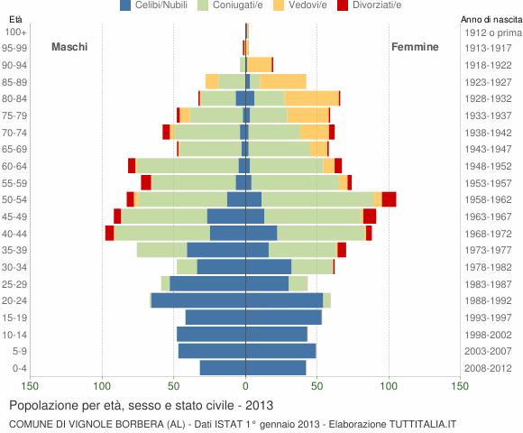 Grafico Popolazione per età, sesso e stato civile Comune di Vignole Borbera (AL)
