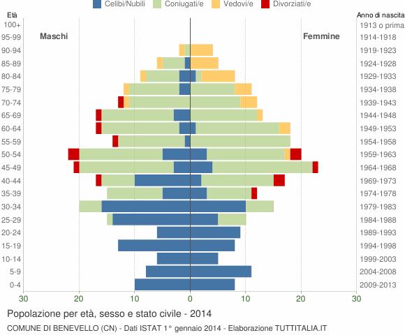 Grafico Popolazione per età, sesso e stato civile Comune di Benevello (CN)