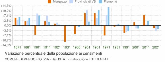 Grafico variazione percentuale della popolazione Comune di Mergozzo (VB)