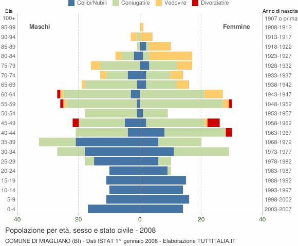 Grafico Popolazione per età, sesso e stato civile Comune di Miagliano (BI)