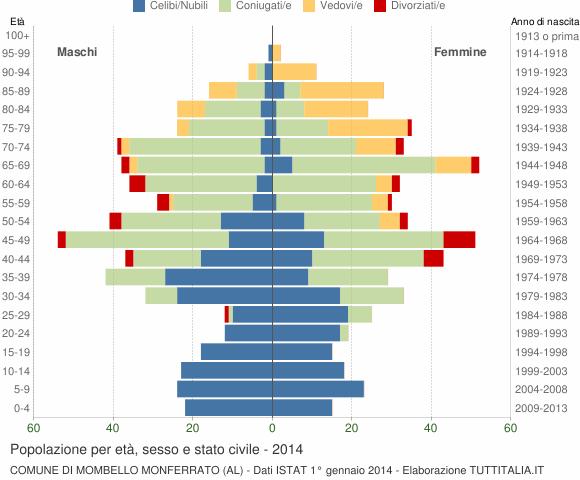 Grafico Popolazione per età, sesso e stato civile Comune di Mombello Monferrato (AL)