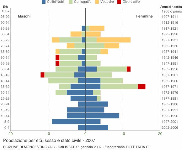 Grafico Popolazione per età, sesso e stato civile Comune di Moncestino (AL)
