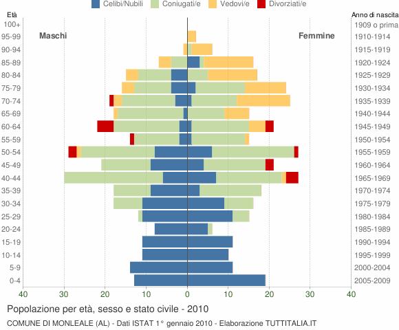 Grafico Popolazione per età, sesso e stato civile Comune di Monleale (AL)