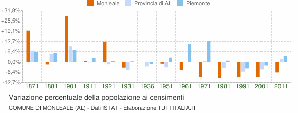 Grafico variazione percentuale della popolazione Comune di Monleale (AL)