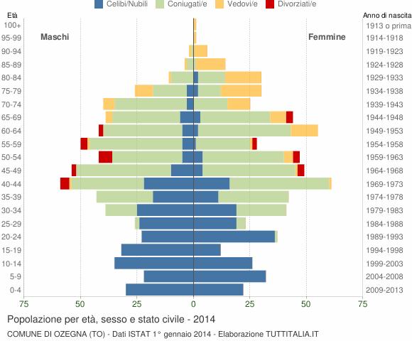 Grafico Popolazione per età, sesso e stato civile Comune di Ozegna (TO)