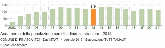 Grafico andamento popolazione stranieri Comune di Pinasca (TO)