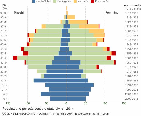 Grafico Popolazione per età, sesso e stato civile Comune di Pinasca (TO)