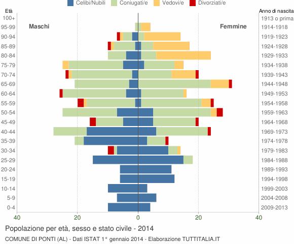 Grafico Popolazione per età, sesso e stato civile Comune di Ponti (AL)
