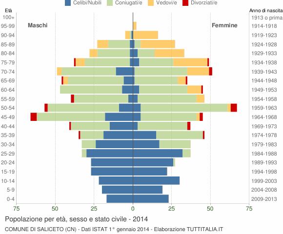 Grafico Popolazione per età, sesso e stato civile Comune di Saliceto (CN)