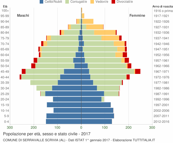 Grafico Popolazione per età, sesso e stato civile Comune di Serravalle Scrivia (AL)