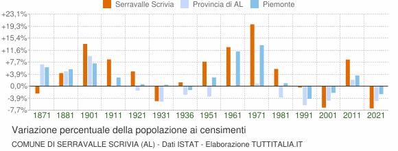 Grafico variazione percentuale della popolazione Comune di Serravalle Scrivia (AL)
