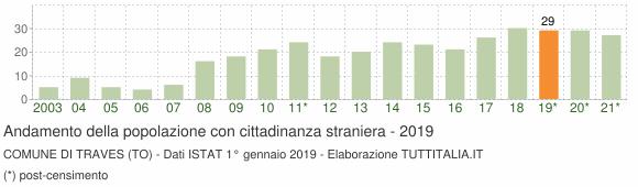 Grafico andamento popolazione stranieri Comune di Traves (TO)