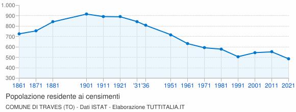 Grafico andamento storico popolazione Comune di Traves (TO)