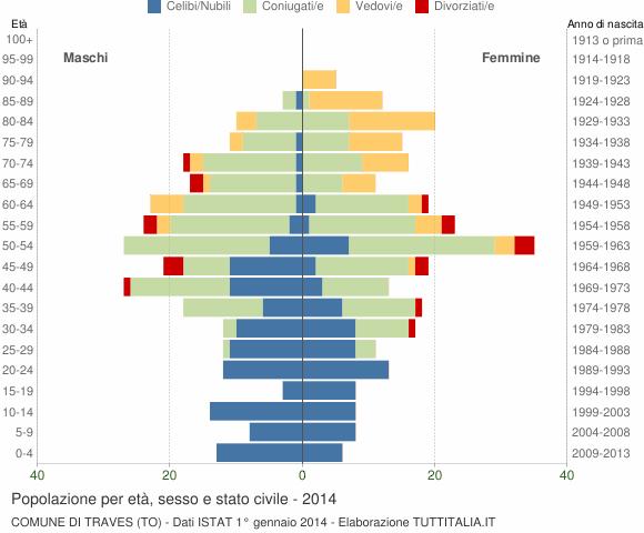 Grafico Popolazione per età, sesso e stato civile Comune di Traves (TO)