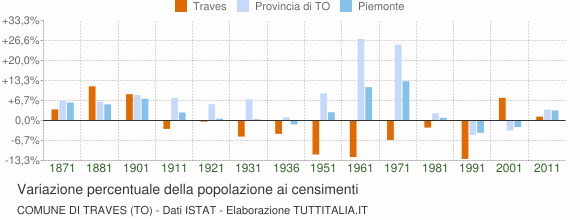 Grafico variazione percentuale della popolazione Comune di Traves (TO)