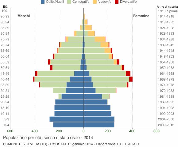 Grafico Popolazione per età, sesso e stato civile Comune di Volvera (TO)