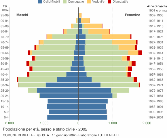 Grafico Popolazione per età, sesso e stato civile Comune di Biella