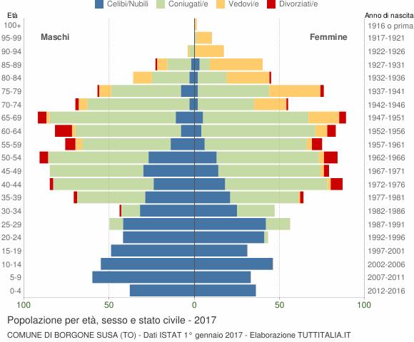 Grafico Popolazione per età, sesso e stato civile Comune di Borgone Susa (TO)
