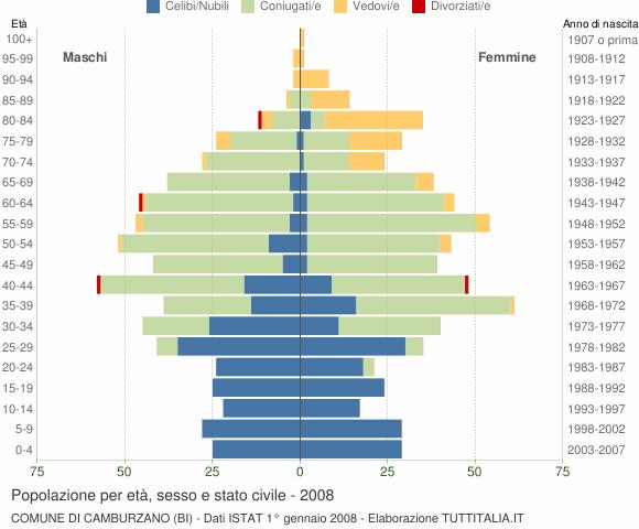 Grafico Popolazione per età, sesso e stato civile Comune di Camburzano (BI)