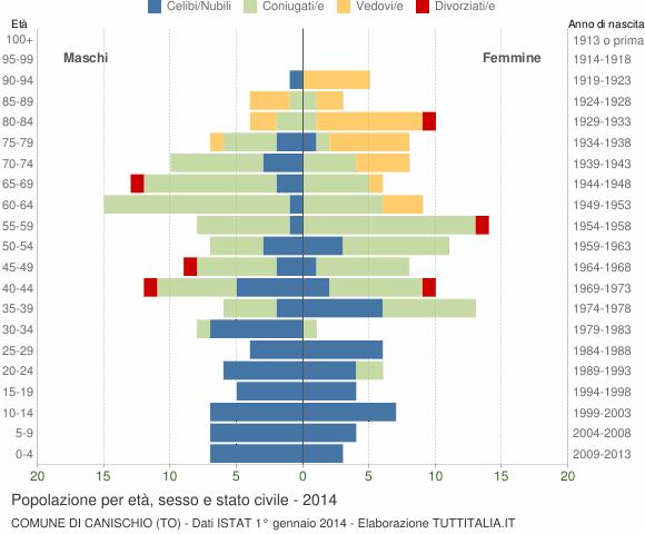 Grafico Popolazione per età, sesso e stato civile Comune di Canischio (TO)