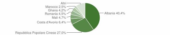 Grafico cittadinanza stranieri - Costigliole Saluzzo 2018