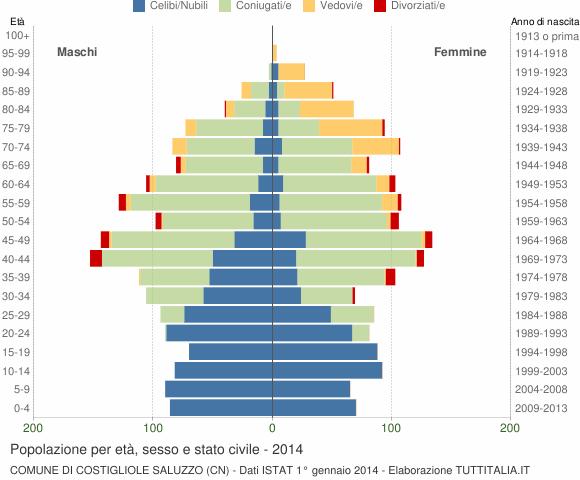 Grafico Popolazione per età, sesso e stato civile Comune di Costigliole Saluzzo (CN)
