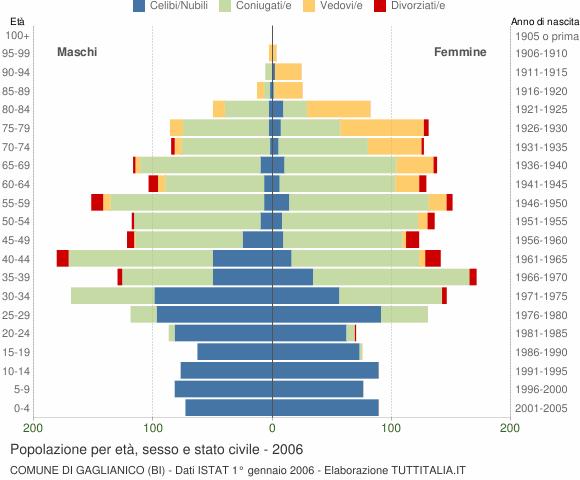 Grafico Popolazione per età, sesso e stato civile Comune di Gaglianico (BI)