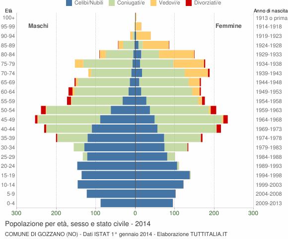 Grafico Popolazione per età, sesso e stato civile Comune di Gozzano (NO)