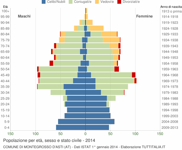 Grafico Popolazione per età, sesso e stato civile Comune di Montegrosso d'Asti (AT)