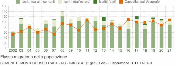 Flussi migratori della popolazione Comune di Montegrosso d'Asti (AT)