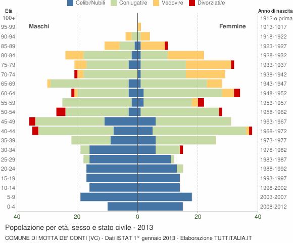 Grafico Popolazione per età, sesso e stato civile Comune di Motta de' Conti (VC)