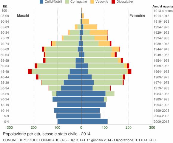 Grafico Popolazione per età, sesso e stato civile Comune di Pozzolo Formigaro (AL)