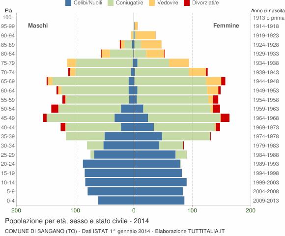 Grafico Popolazione per età, sesso e stato civile Comune di Sangano (TO)