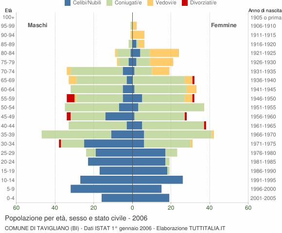 Grafico Popolazione per età, sesso e stato civile Comune di Tavigliano (BI)