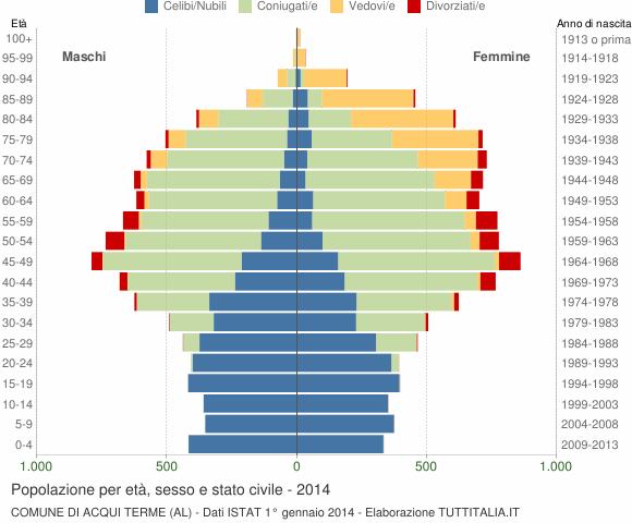 Grafico Popolazione per età, sesso e stato civile Comune di Acqui Terme (AL)