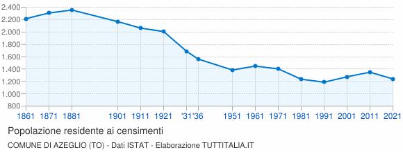 Grafico andamento storico popolazione Comune di Azeglio (TO)
