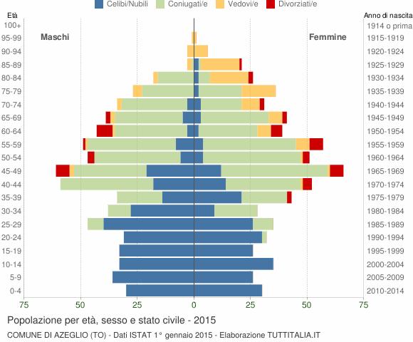 Grafico Popolazione per età, sesso e stato civile Comune di Azeglio (TO)