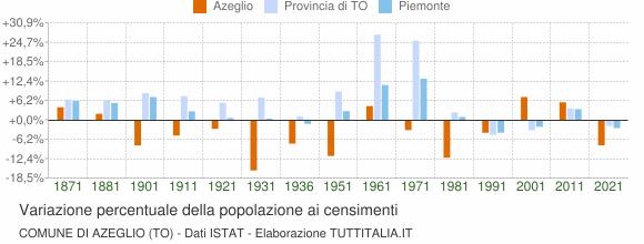 Grafico variazione percentuale della popolazione Comune di Azeglio (TO)