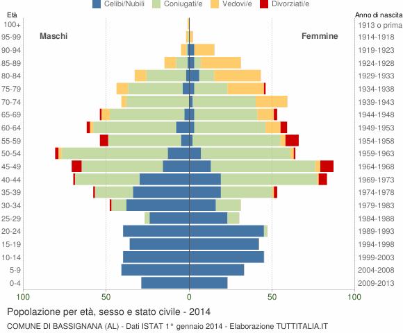 Grafico Popolazione per età, sesso e stato civile Comune di Bassignana (AL)