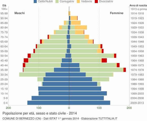 Grafico Popolazione per età, sesso e stato civile Comune di Bernezzo (CN)