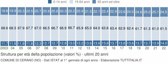 Grafico struttura della popolazione Comune di Cerano (NO)