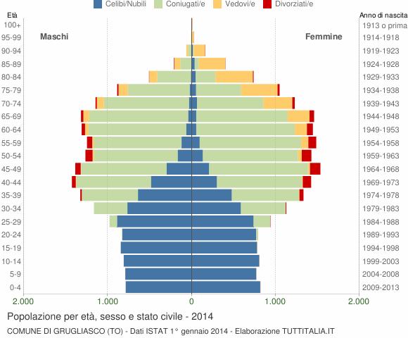Grafico Popolazione per età, sesso e stato civile Comune di Grugliasco (TO)