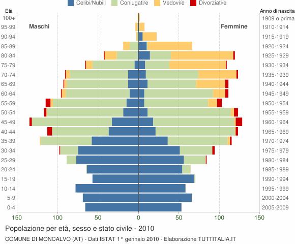 Grafico Popolazione per età, sesso e stato civile Comune di Moncalvo (AT)