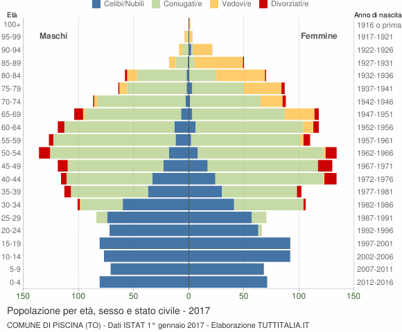 Grafico Popolazione per età, sesso e stato civile Comune di Piscina (TO)